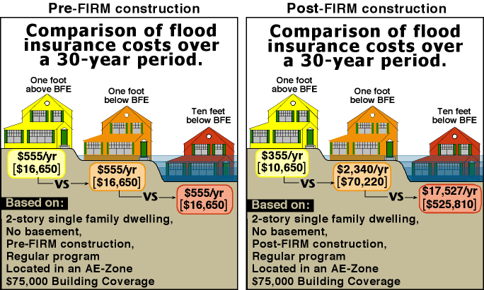 Flood Insurance Rate Changes